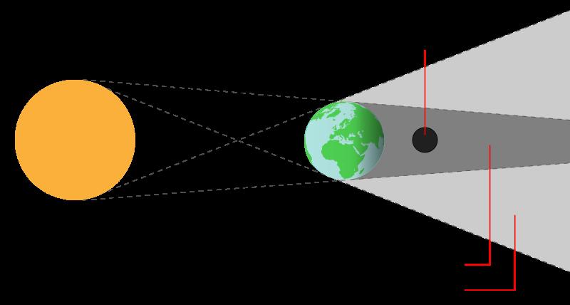 lunar_eclipse_geometry